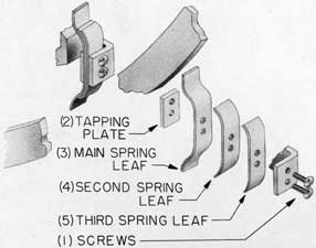 Fig. 22-Toggle arm spring, assembly and exploded views, Rotating Dog Lever Type Door.