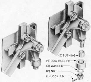 Fig. 29-Dog roller assembly and exploded views, Rotating Dog Lever Type and Rack and Pinion Type Doors.