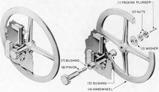 Fig. 37-Outside handwheel pinion, assembly and exploded views, Rack and Pinion Type Door.
