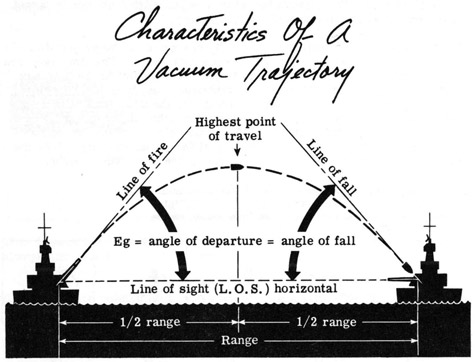 how to find the highest point of a trajectory