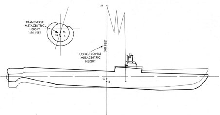 Figure 5-9. Checking length of rotary seal bellows