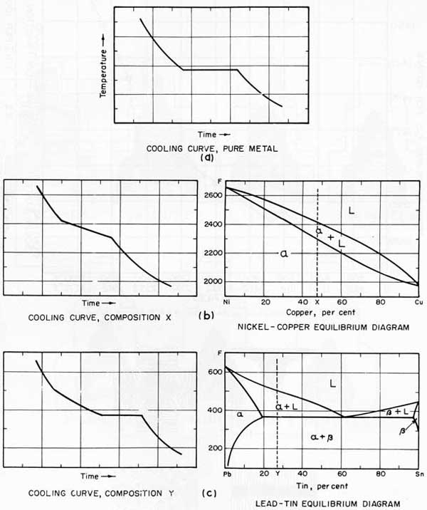 Figure 4. Cooling curves of a pure metal, a solid solution alloy, and an eutectic alloy.