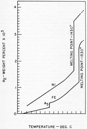 Figure 13. Solubility of hydrogen in iron and nickel at one atmosphere pressure.
