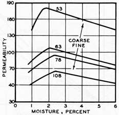 Figure 46. Permeability as affected by sand fineness and moisture.