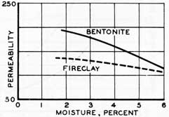 Figure 49. The effect of bentonite and fireclay on permeability.