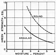 Figure 52. Green strength as affected by the shape of sand grains.