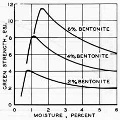 Figure 53. Green strength as affected by moisture and varying bentonite contents.