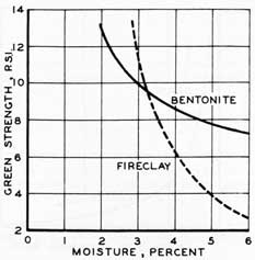 Figure 54. The effect of bentonite and fireclay on green strength of foundry sand.