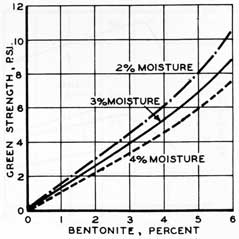 Figure 55. The effect of bentonite on sands with various moisture contents.