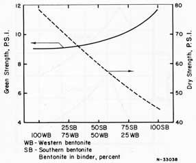 Figure 56. The effect of western and southern bentonite on green strength and dry strength.