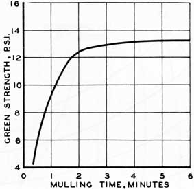 Figure 57. Green strength as affected by mulling time.