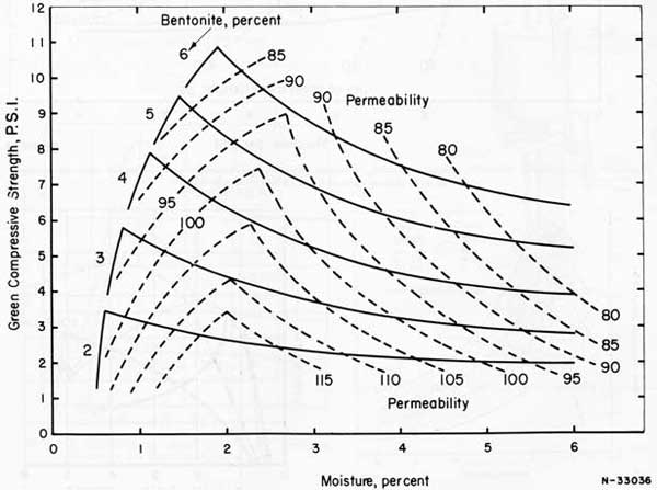 Figure 58. Relationship between moisture content bentonite content, green compressive strength, and permeability for an all-purpose sand of 63 AFS fineness number.