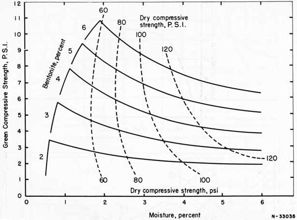 Figure 59. Relationship between moisture content, bentonite content, green compressive strength, and dry strength for an all-purpose sand of 63 AFS fineness number.