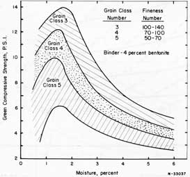 Figure 60. General green compressive strengths for sands of different grain class numbers.