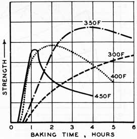 Figure 61. Strength of baked cores as affected by baking time and baking temperatures.