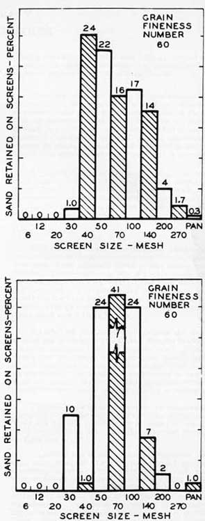 Figure 70. The difference in sand grain distribution for two foundry sands having the same grain-fineness number.
