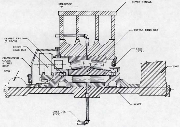 Figure 2-10. Typical Gimbal Roll Axis Bearing Installation