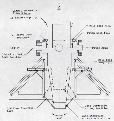 Figure 2-14. Gimbal Roll Soft Stop Arrangement (Looking Fore/Aft)