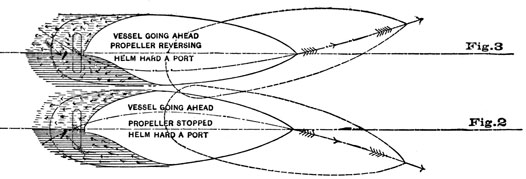 Fig 3-2. Vessel Going Ahead, Propeller Reversing, Helm Hard A Port, bow goes to port. Vessel Going Ahead, Propeller Stopped, Helm Hard A Port, bow goes to right.