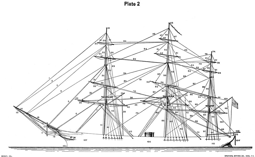 Plate 2, Drawing of ship with spars and standing rigging numbered.