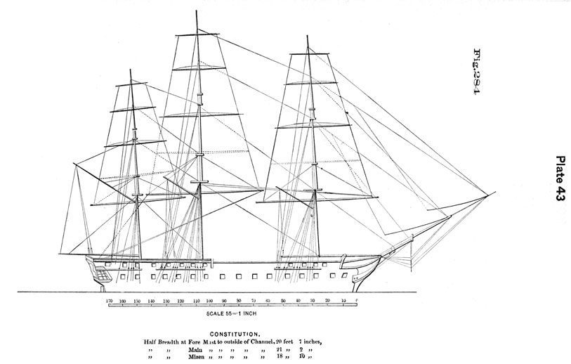 Plate 43, Fig 284. Drawing of Constitution. Half Breath at Fore Mast to outside of Channel, 20 feet 7 inches. Half Breath at Main Mast to outside of Channel, 21 feet 2 inches. Half Breath at Mizzen Mast to outside of Channel, 18 feet 10 inches.