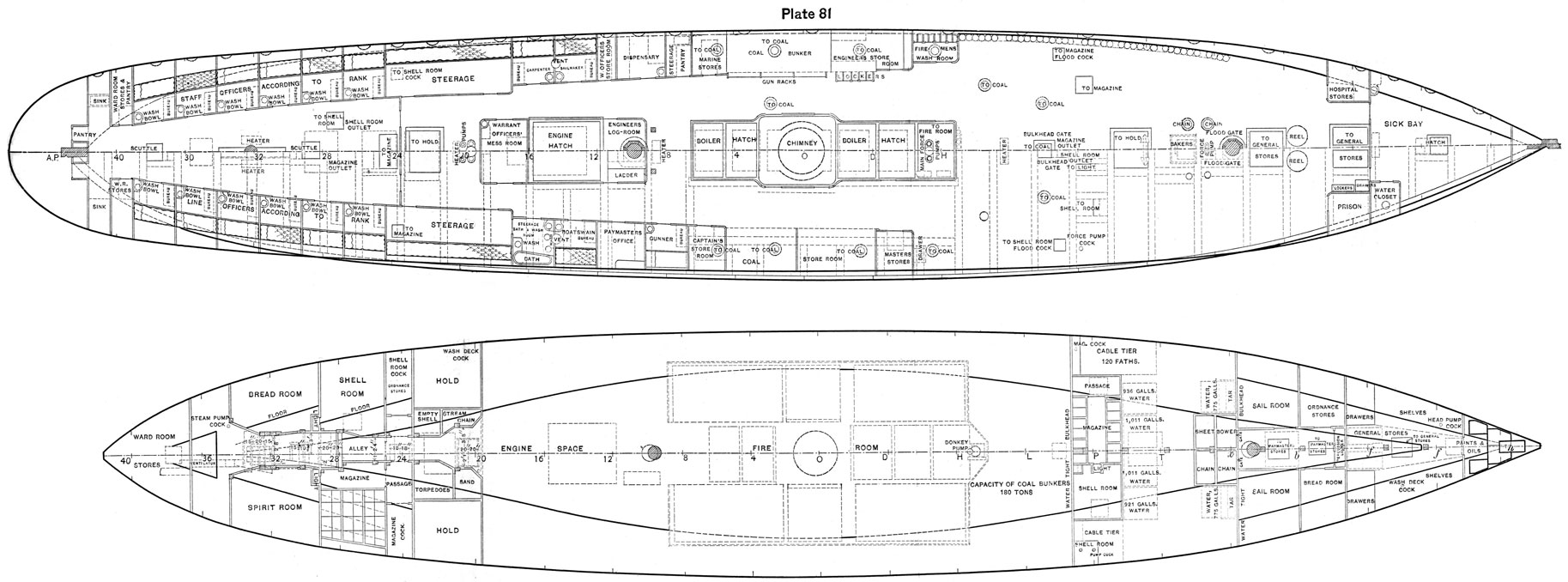 Plate 81, Plan view of ship showing use of all spaces including holds.