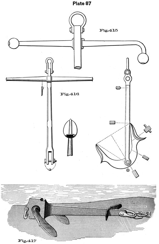 Plate 87, Fig 415-417. Anchor parts and setting.