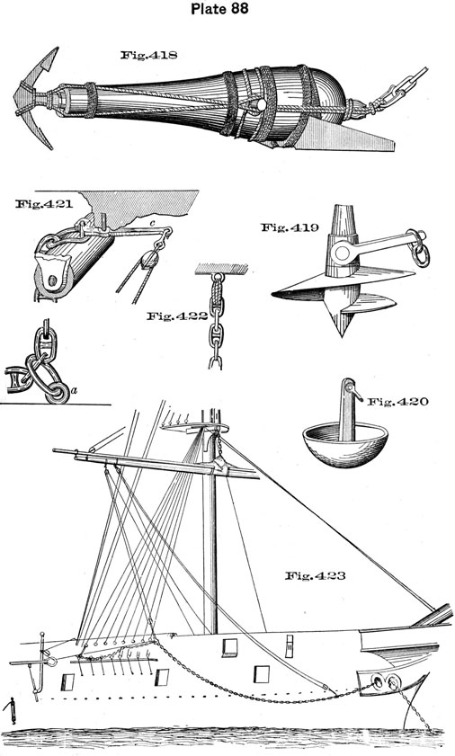 Plate 88, Fig 418-423. Anchoring details.