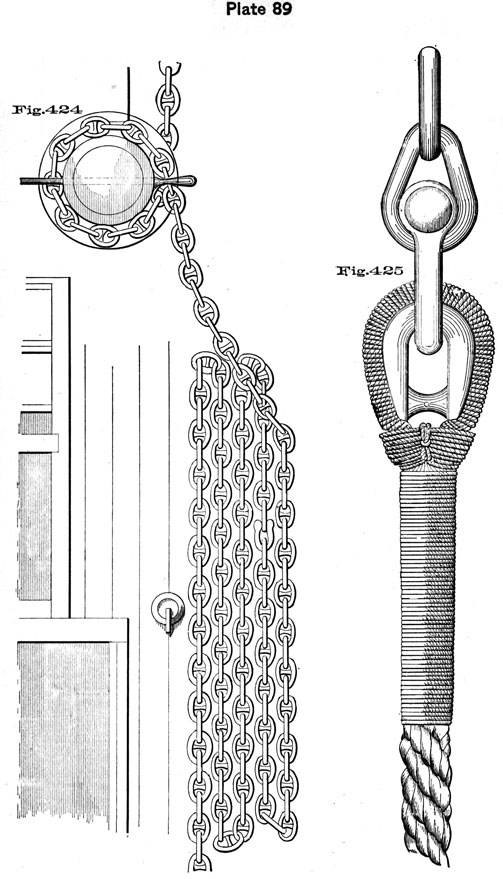 Plate 89, Fig 424-425. Anchor on capstan, and chain to cable.