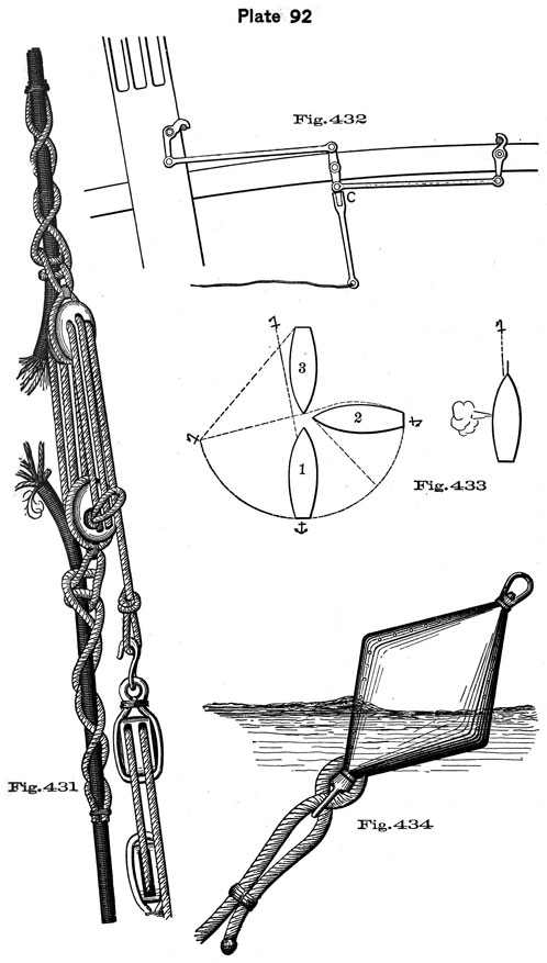 Plate 92, Fig 431-434. Anchors, anchor bouy, fighting stopper.