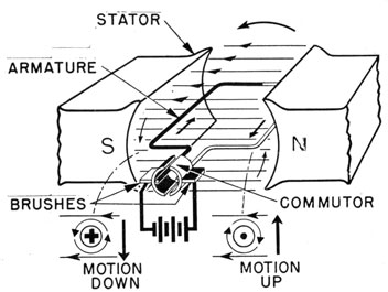 Chap8 on wiring diagram of electric motor