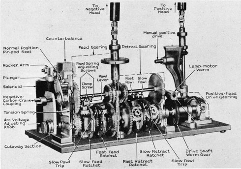 Fig. 5. View of Carbon-arc Lamp Mechanism (parts identified)