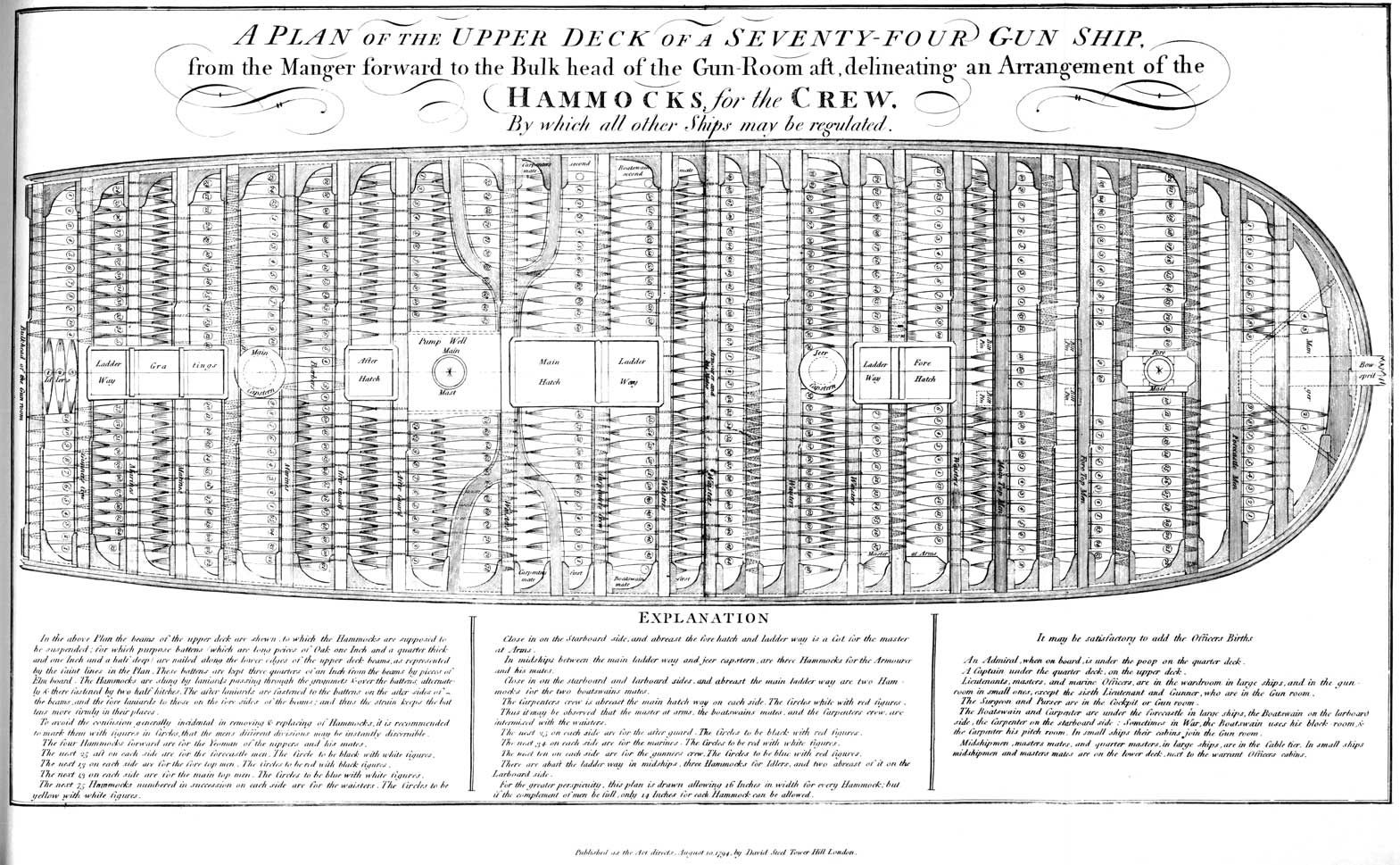A Plan for the Upper deck Of A Seventy Four Gun Ship.<br /> Hammocks for the Crew<br /> EXPLANATION<br /> In the above Plan the beams of the upper deck are shewn to which the Hammocks are supposed to be suspended; for which purpose battens (which are long pieces of Oak on Inch and a quarter thick and one Inch and a half deep) are nailed along the lower edges of the upper deck beams, as represented by the faint lines in the Plan.  These battens are kept three quarters of an Inch from the beams by pieces of Elm board.  The Hammocks are slung by laniards passing through the grommets over the battens alternately there fastened by two half hitches.  The after laniards are fastened to the battens on the after-sides of the beams, and the fore laniards to those on the fore-sides of the beams; and thus the strain keeps the battens more firmly in their places.<br /> To avoid confusion generally incidental in removing and replacing of hammocks, it is recommended to mark them with figures in Circles, that the mens different divisions may be instantly discernible.<br /> The four Hammocks forward are for Yeoman of the nippers and his mates.<br /> The next 25 aft on each side are for the forecastle men.  The Circle to be black with white figures.<br /> The next 13 on each side are for the fore top men.  The Circles to be red with black figures.<br /> The next 13 on each side are for the main top men.  The Circles to be blue with white figures.<br /> The next Hammocks numbered in succession on each side are for the waisters.  The Circles to be yellow with white figures.</p> <p>Close in on the Starboard side, and abreast the fore hatch and ladder way is a Cot for the master of Arms.<br /> In midships between the main ladder way and the jeer capstern, are three Hammocks for the Armourer and his mates.<br /> Close in on the starboard and larboard sides, and abreast the main ladder way are two Hammocks for the two boatswains mates.<br /> The Carpenters crew is abreast the main hatch wa
