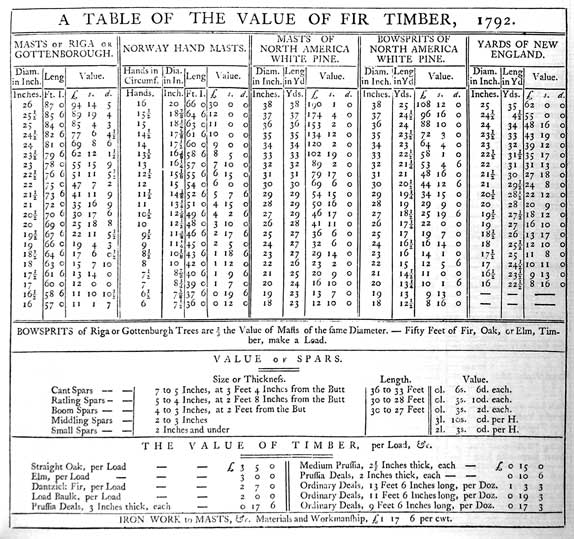 A TABLE OF THE VALUE OF FIR TIMBER, 1792.<br /><br /><br /><br /><br /><br /> MASTS or RIGA or GOTTENBOROUGH<br /><br /><br /><br /><br /><br /> NORWAY HAND MASTS.<br /><br /><br /><br /><br /><br /> MASTS OF NORTH AMERICA WHITE PINE.<br /><br /><br /><br /><br /><br /> BOWSPRITS OF NORTH AMERICA WHITE PINE.<br /><br /><br /><br /><br /><br /> YARDS OF NEW ENGLAND.<br /><br /><br /><br /><br /><br /> BOWSPRITS of Riga or Gottenburgh Trees are 2/3 the Value of Masts of the same Diameter. - Fifty Feet of Fir, Oak, or Elm, Timber, make a Load.<br /><br /><br /><br /><br /><br /> VALUE of SPARS.<br /><br /><br /><br /><br /><br /> THE VALUE OF TIMBER, per Load, &c.<br /><br /><br /><br /><br /><br /> IRON WORK to MASTS, &c. Materials and Workmanship, £1 17 6 per cwt.