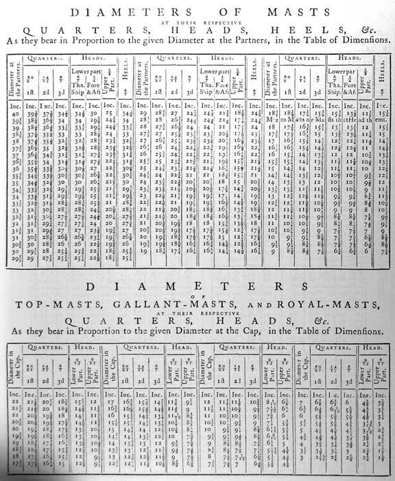 DIAMETERS OF MASTS<br /><br /><br /><br /><br /><br /> AT THEIR RESPECTIVE<br /><br /><br /><br /><br /><br /> QUARTERS, HEADS, HEELS, &c.<br /><br /><br /><br /><br /><br /> As they bear in Proportion to the given Diameter at the Partners, in the Table of Dimensions.<br /><br /><br /><br /><br /><br /> Diameter at the Partners<br /><br /><br /><br /><br /><br /> Quarters, 60/61 1ft, 14/5 2d, 6/7 3d<br /><br /><br /><br /><br /><br /> Heads, Lowerpart 6/7 Tha. Ship, Lowerpart 3/4 Fore & Aft, 5/8 Upper Part<br /><br /><br /><br /><br /><br /> Heels 6/7</p><br /><br /><br /><br /><br /> <p>DIAMETERS OF TOP-MASTS, GALLANT-MASTS, AND ROYAL-MASTS,<br /><br /><br /><br /><br /><br /> AT THEIR RESPECTIVE<br /><br /><br /><br /><br /><br /> QUARTERS, HEADS, &c.<br /><br /><br /><br /><br /><br /> As they bear in Proportion to the given Diameter at the Cap, in the Table of Dimensions.<br /><br /><br /><br /><br /><br /> Diameter in the Cap<br /><br /><br /><br /><br /><br /> Quarters, 60/61 1ft, 14/5 2d, 6/7 3d<br /><br /><br /><br /><br /><br /> Heads, Lowerpart 9/13, Upper Part 6/11<br /><br /><br /><br /><br /><br /> Head, Lowerpart 9/13, Upper Part 6/11