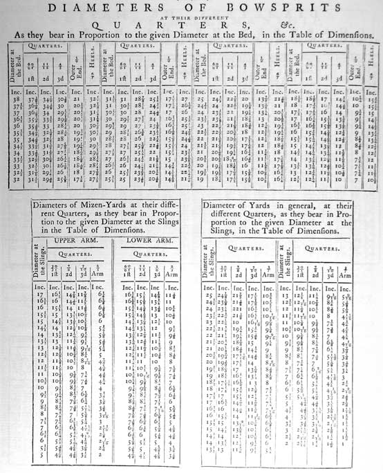 DIAMETERS OF BOWSPRITS<br /><br /><br /><br /><br /><br /> AT THEIR DIFFERENT<br /><br /><br /><br /><br /><br /> QUARTERS, &c.<br /><br /><br /><br /><br /><br /> As they bear in Proportion to the given Diameter at the Bed, in the Table of Dimensions.<br /><br /><br /><br /><br /><br /> Diameter at the Bed.<br /><br /><br /><br /><br /><br /> Quarters, 60/61 1ft, 11/12 2nd, 4/5 3d.<br /><br /><br /><br /><br /><br /> Outer End, 5/9<br /><br /><br /><br /><br /><br /> Heels 6/7</p><br /><br /><br /><br /><br /> <p>Diameters of Mizen-Yards at their different Quarters, as they bear in Proportion to the given Diameter at the Slings in the Table of Dimensions.<br /><br /><br /><br /><br /><br /> Diameter at the Slings<br /><br /><br /><br /><br /><br /> Upper Arm, Quarters, 30/31 1ft, 7/8 2nd, 7/10 3rd, 3/7 Arm</p><br /><br /><br /><br /><br /> <p>Diameter of Yards in general, at their different Quarters, as they bear in Proportion to the given Diameter at the Slings, in the Table of Dimensions.<br /><br /><br /><br /><br /><br /> Upper Arm, Quarters, 30/31 1ft, 7/8 2nd, 7/10 3rd, 3/7 Arm