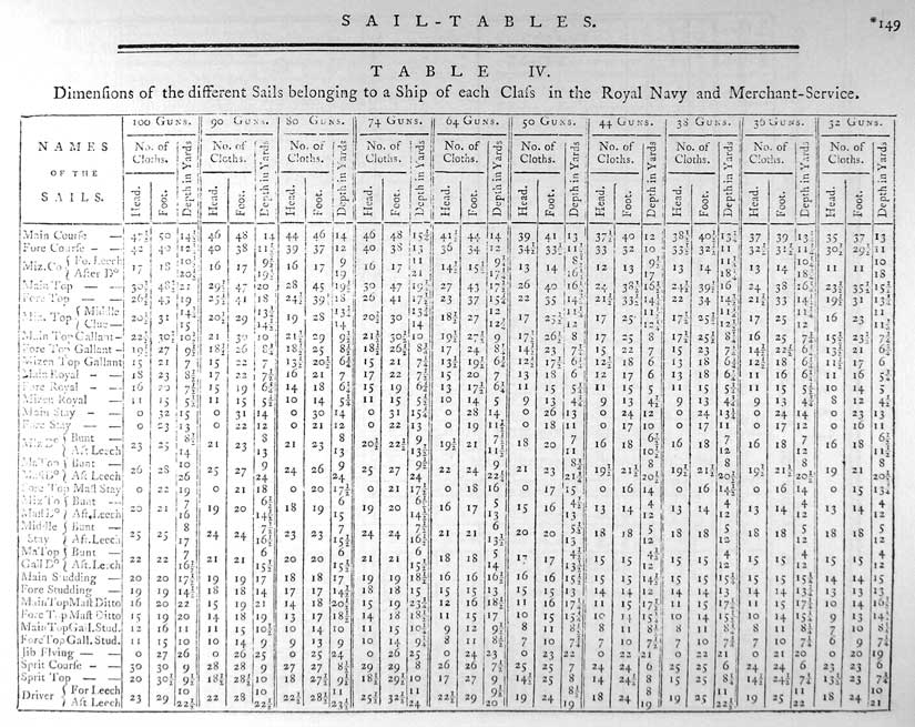 Table IV. Dimensions of the different Sails belonging to a Ship of each Class in the Royal Navy and Merchant-Service