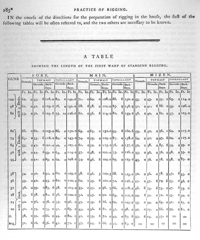 IN the course of the directions for the preparation of rigging in the house, the first of the following tables will be often referred to, and the two others are necessary to be known.<br /> A TABLE SHEWING THE LENGTH OF THE FIRST WARP OF STANDING RIGGING.