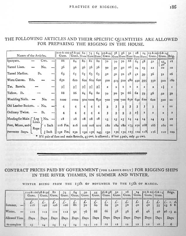 THE FOLLOWING ARTICLES AND THEIR SPECIFIC QUANTITIES ARE ALLOWED<br /> FOR PREPARING THE RIGGING IN THE HOUSE.</p> <p>CONTRACT PRICES PAID BY GOVERNMENT (FOR LABOUR ONLY) FOR RIGGING SHIPS<br /> IN THE RIVER THAMES, IN SUMMER AND WINTER.<br /> WINTER BEING FROM THE 15th OF NOVEMBER TO THE 15th OF MARCH.