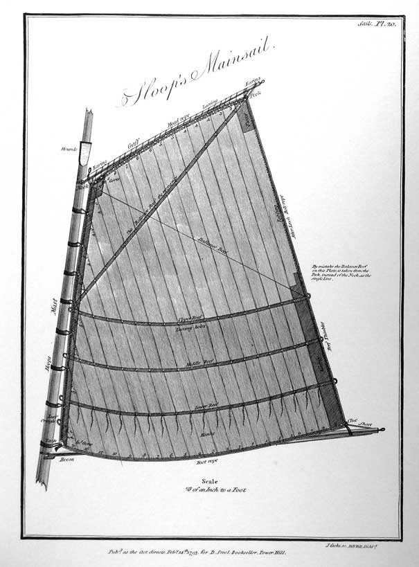 Sloop's Mainsail<br /><br /><br /> Scale 1/8 of an Inch to a Foot