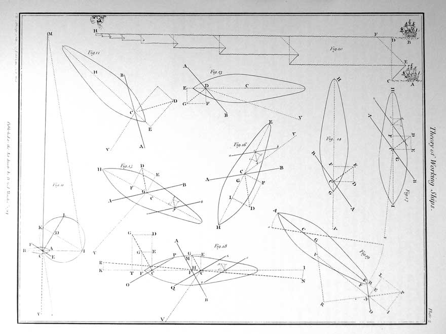 Theory of Working Ships. Plate 2