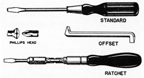 Fig. 4. TYPES OF SCREWDRIVERS.