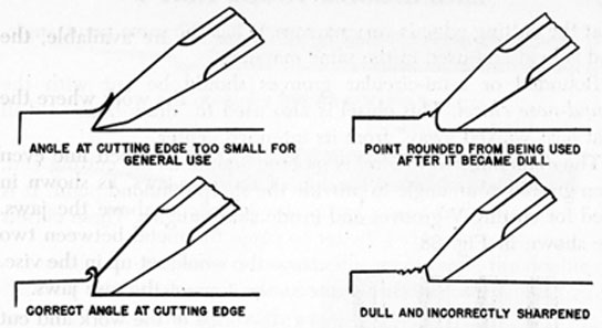FIG. 36. CORRECT AND INCORRECT SHARPENING.