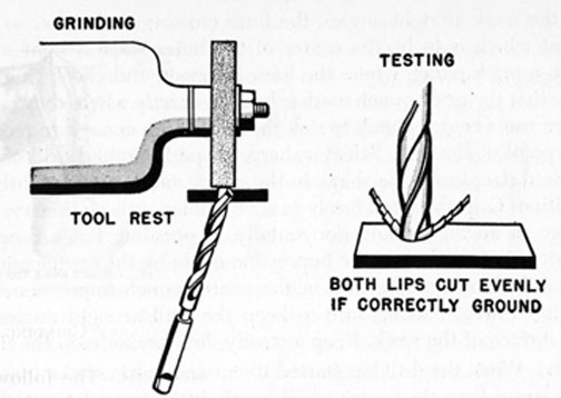 FIG. 59. GRINDING A DRILL.