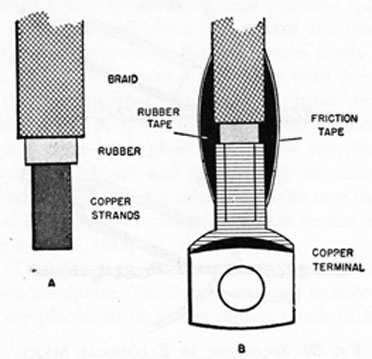 FIG. 70. SWEATING CONDUCTOR IN TERMINAL LUG.
