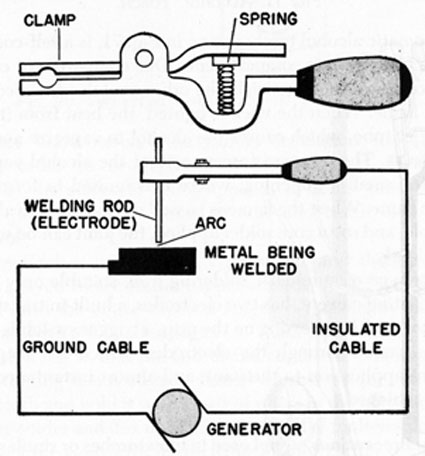 FIG. 72. ARC WELDING SET-UP.
