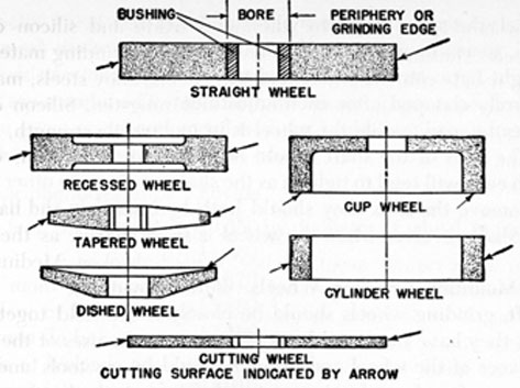FIG. 75. GRINDING WHEELS.