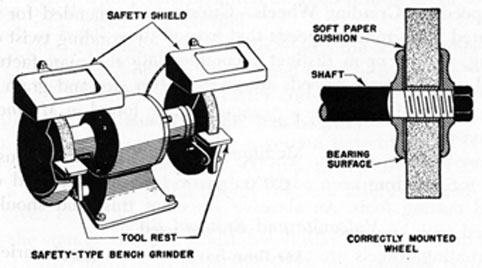 FIG. 76. BENCH GRINDER AND WHEEL MOUNTING.