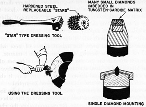FIG. 77. GRINDING-WHEEL DRESSING TOOLS.
