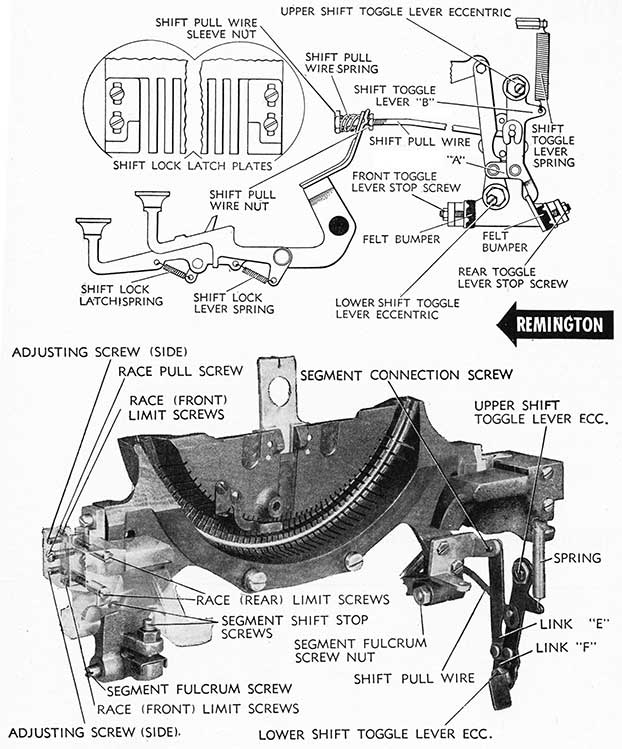 Remington Motion and Shift Mechanism